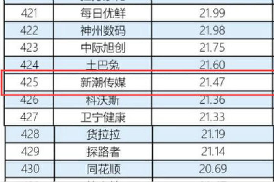 """新潮传媒上榜""""中国品牌500强"""",社区梯媒价值备受肯定"""